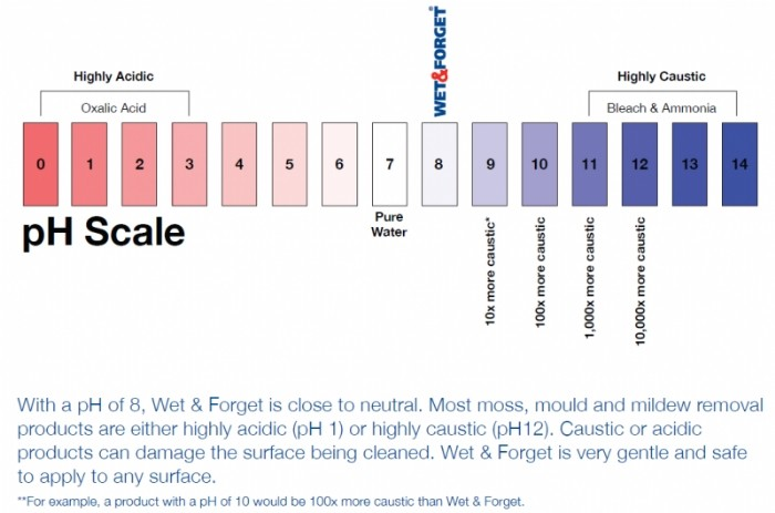 Wet & Forget pH level chart